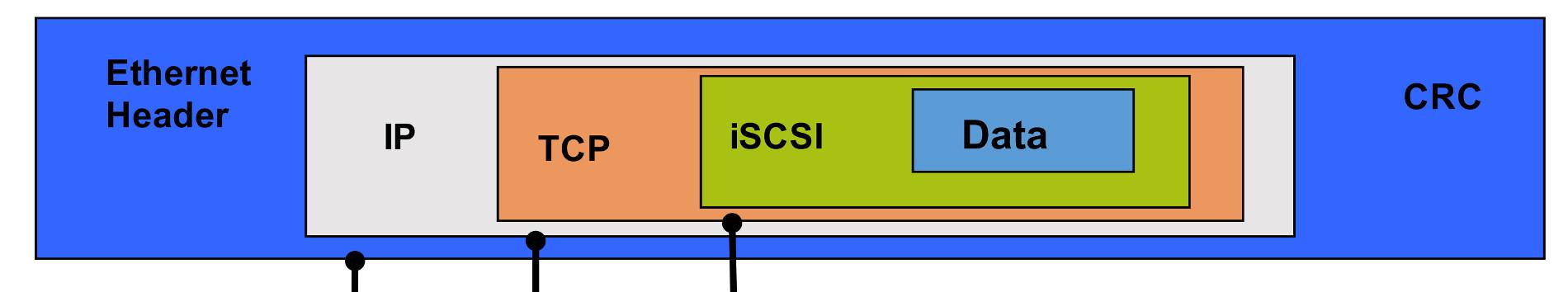 Aide mémoire ISCSI